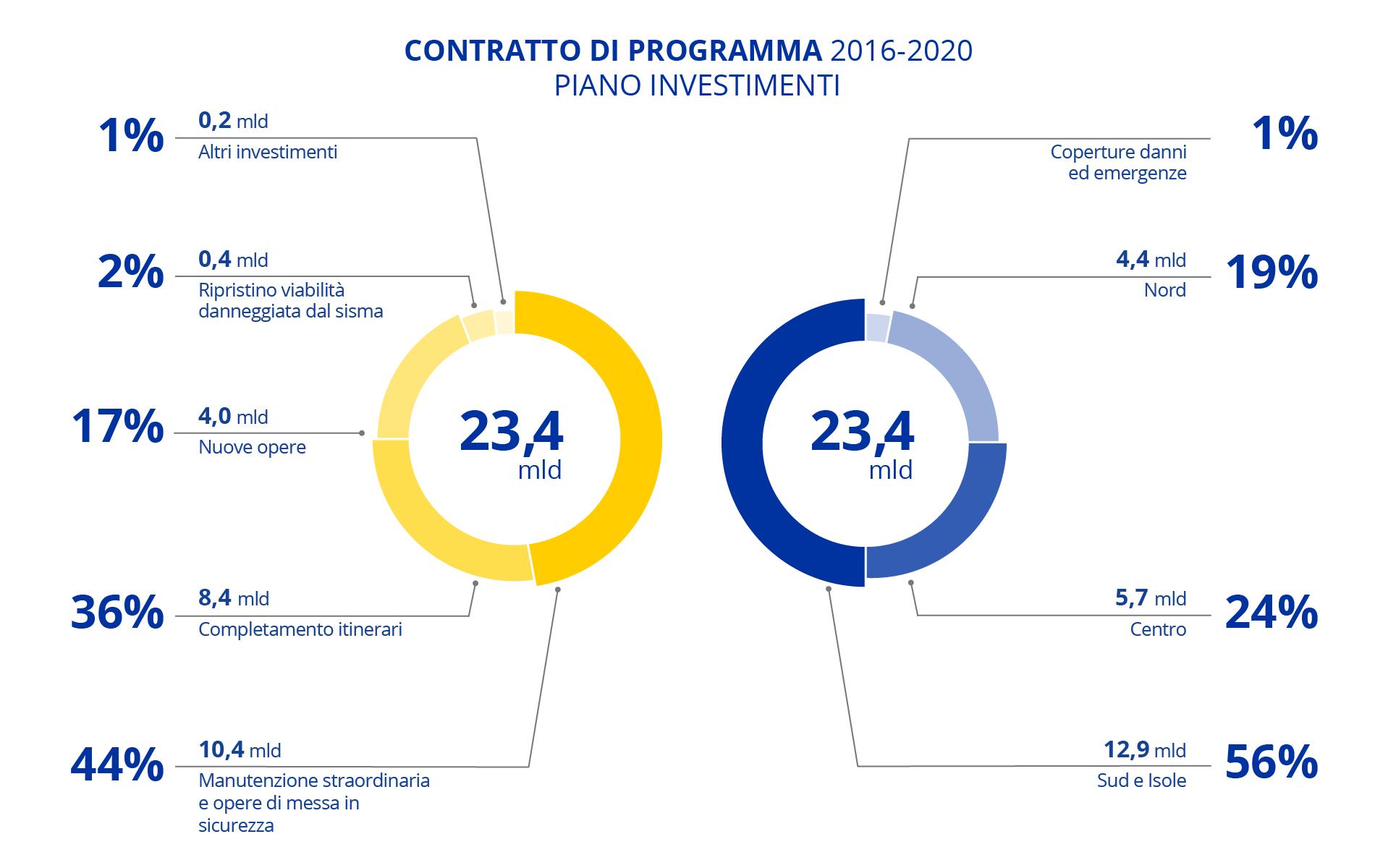 contratto_di _programma
