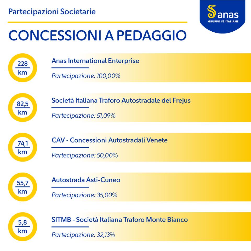 Grafico sulle concessioni a pedaggio Anas
