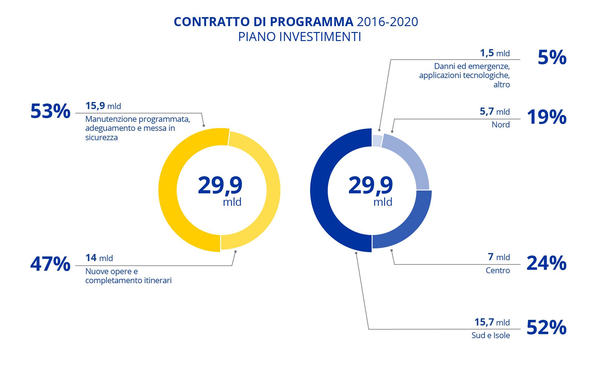 Infografica del Contratto di programma Anas 2016-2020 rimodulato