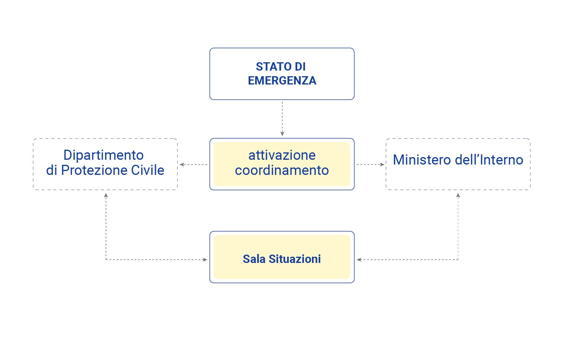 Gestione_Emergenze-01