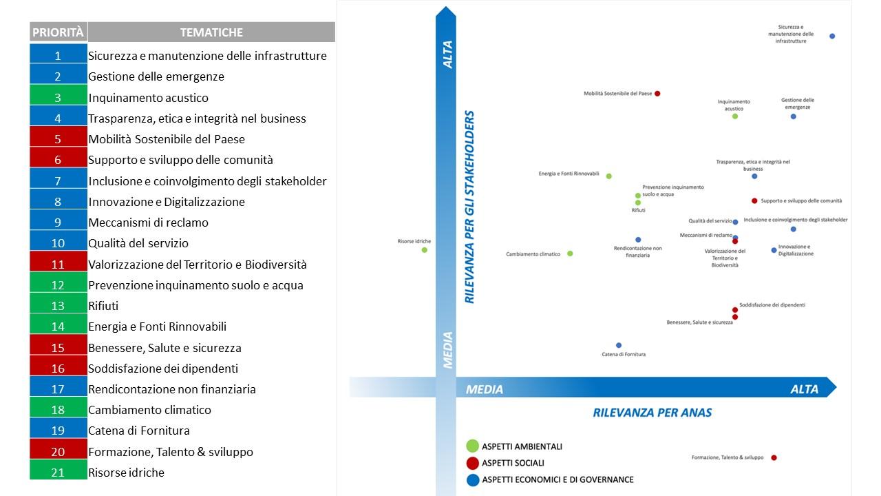 Grafico della matrice di materialità Anas 2020