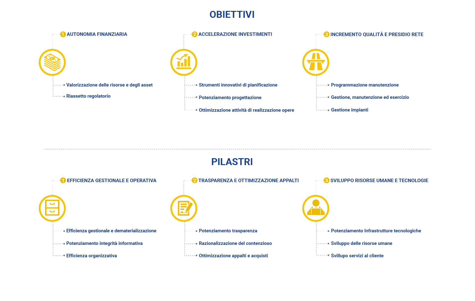 Obiettivi_pilastri