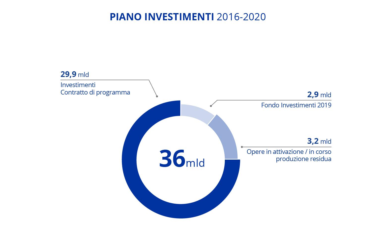 Infografica del Piano Investimenti Anas