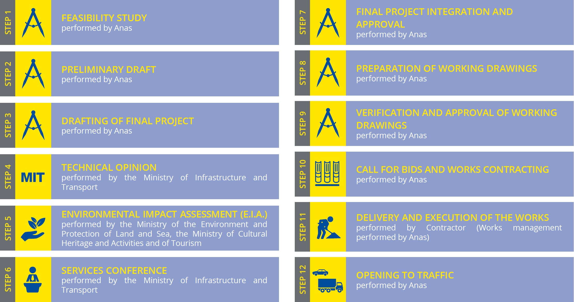 Graphic Chart of the various phases of a road project's approval process