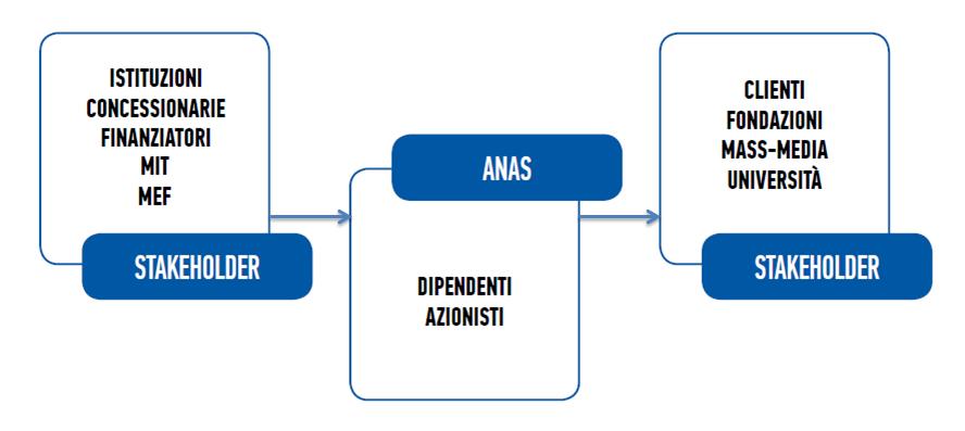 Stakeholder Anas.png