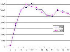 Immagine raffigurante un grafico sui dati di traffico