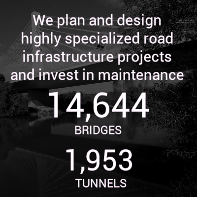 "This graphic box says: ""We plan and design highly specialized road infrastructure projects and invest in maintenance. 14,644 bridges 1,953 tunnels"". It brings to the Network maintenance and care page of our website."