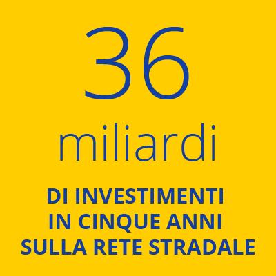36 miliardi di investimenti in cinque anni sulla rete stradale