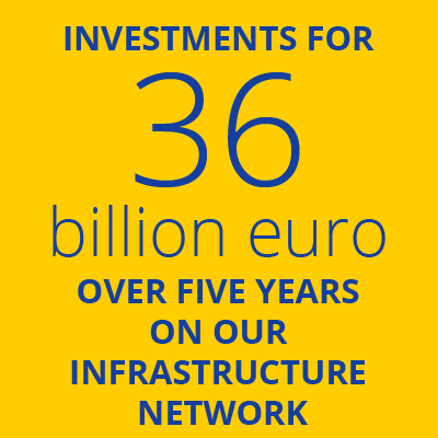 "This  graphic box says: ""Investments for 36 billion euro over 5 years on our infrastructure network "". It brings to the ""Our values"" page on our website"