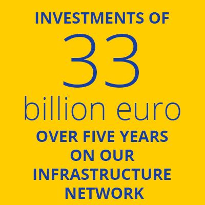 33 billion Investments