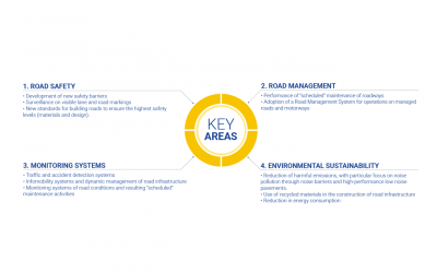 Image on Our Key Areas